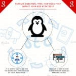 Penguin Goes Real Time, How does that impact your SEO Strategy?