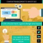 Content Management To Win At SEO