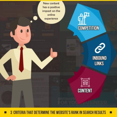 3 Criteria to Optimize Your Website for Higher Search Engine Rankings