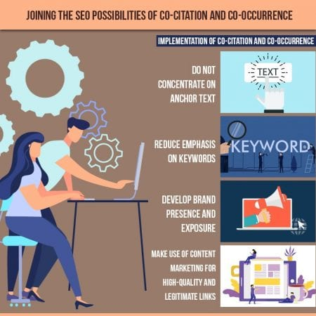 Joining The SEO Possibilities Of Co-citation And Co-occurrence